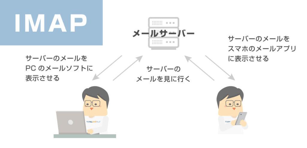 IMAPについての図解説明