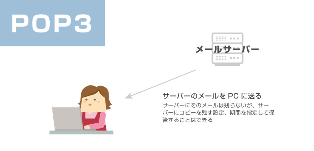 POP3についての図解説明